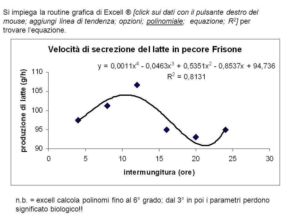 Si impiega la routine grafica di Excell ® [click sui dati con il pulsante destro del mouse; aggiungi linea di tendenza; opzioni; polinomiale; equazione; R2] per trovare l'equazione.